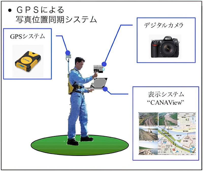 GPS測量
