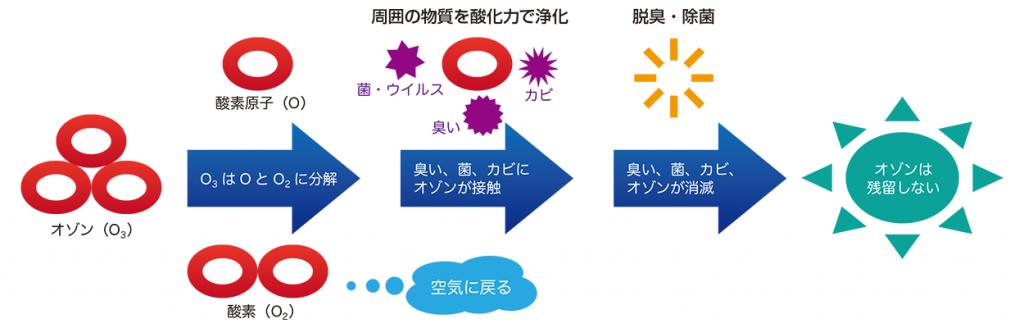 オゾン脱臭・除菌の仕組み