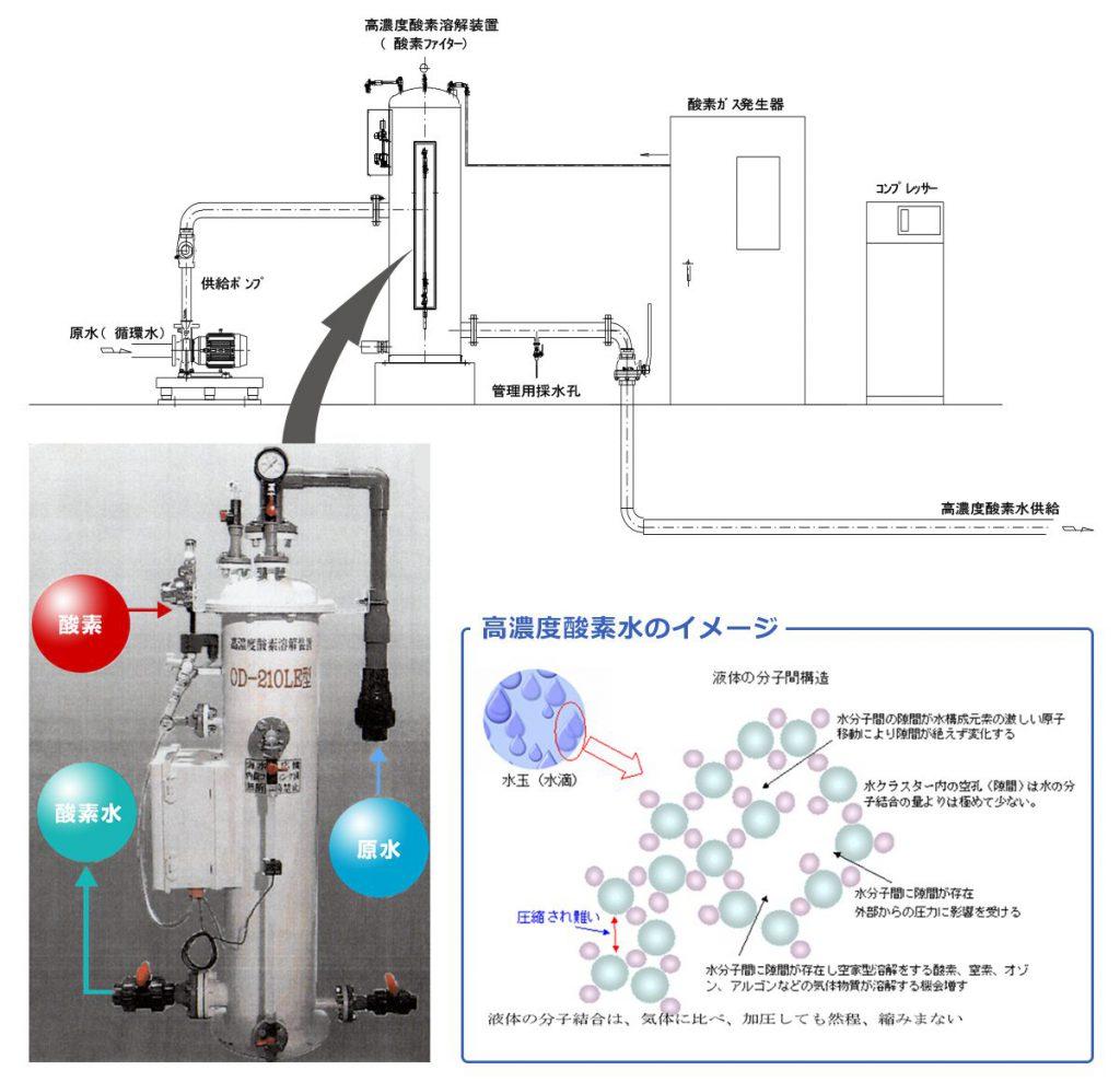 高濃度酸素溶解装置