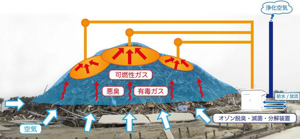 震災がれき発生臭気・除菌浄化設備