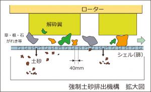 強制土砂排出機構