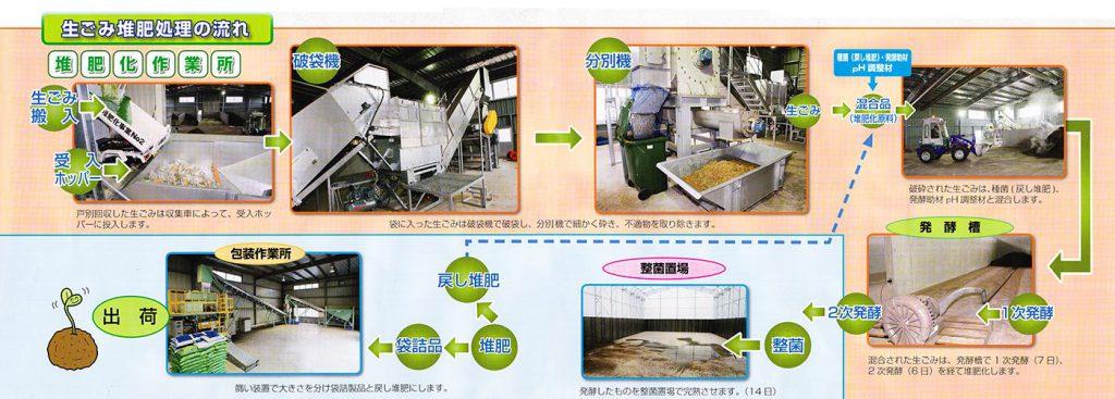 生ゴミ堆肥化処理の流れ