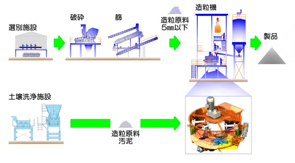 造粒施設の流れ